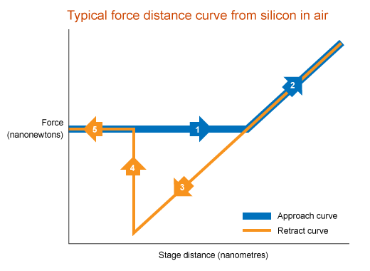 Force to distance graph